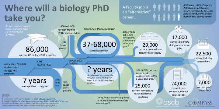 where will a biology phd take you