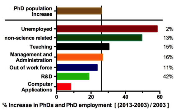 Fig 1. Comparative analysis of the population in 2013 vs. 2003. Above solid line. The PhD population increased by ~26% = 35,541 PhDs. Below solid line. Percentage of the new population dedicated to the indicated categories. Data obtained from the NSF Scientists and Engineers Statistical Data System (13). The percent for each category out of the total PhD population in 2013 is indicated on the right. See text for 2013 PhD population numbers for each category.