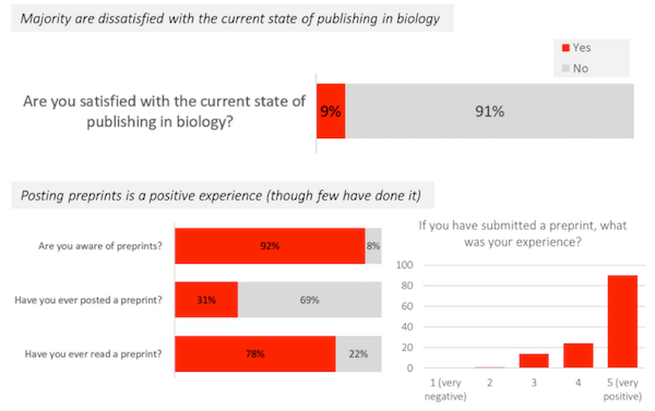 Survey results from ASAPbio.org (392 responses). Full survey results can be found here.