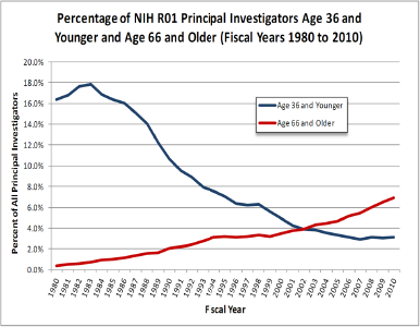 Figure 2. Percentage of NIH R01 investigators age 36 and younger (in blue) and age 66 and older (in red) in fiscal years 1980 to 2010. Reproduced from Rockey (reference 5).